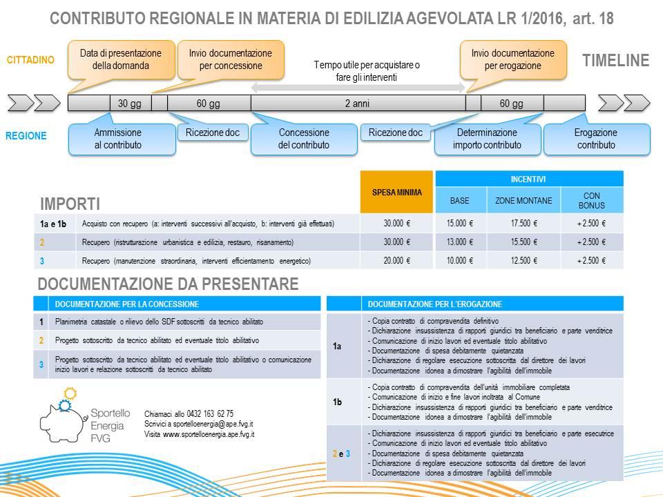 Timeline contributo regionale Sportello Energia FVG r1