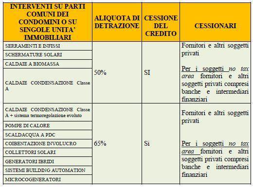 Cessione credito 1 Sportello Energia FVG