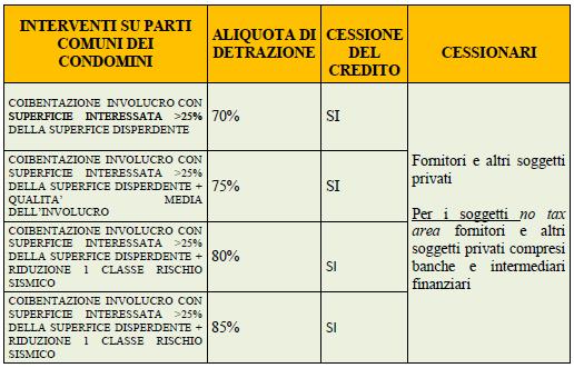 Cessione credito 2 Sportello Energia FVG
